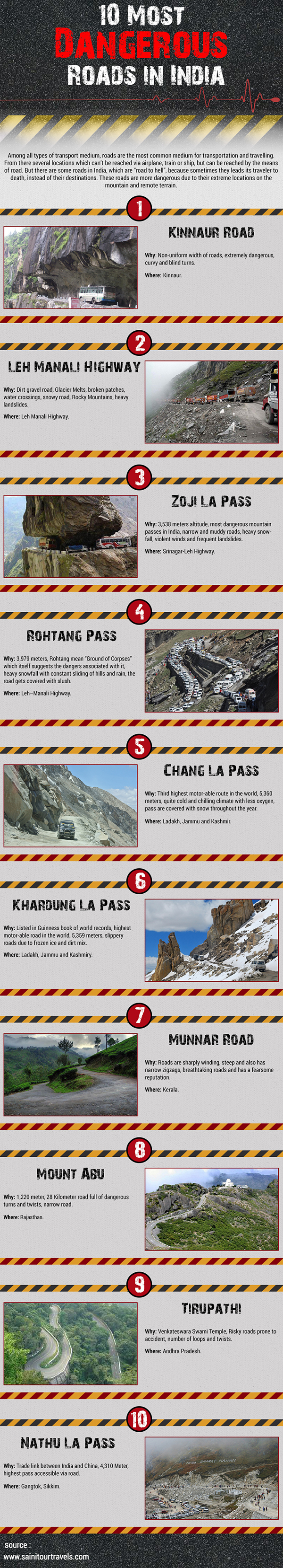 10 Most Dangerous Roads in India