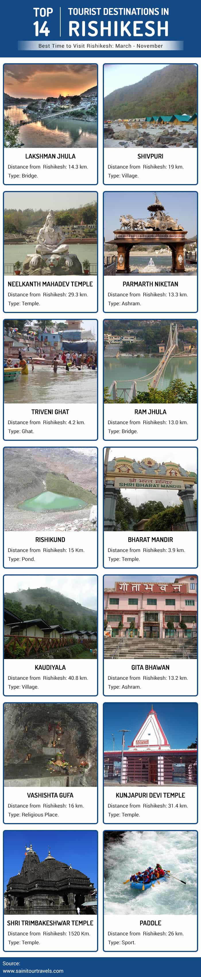 Top 14 Tourist Destinations in Rishikesh